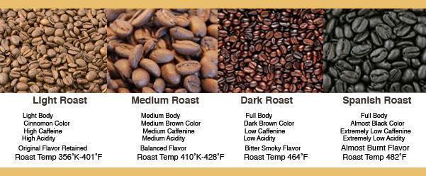 shades-of-coffee-roasts